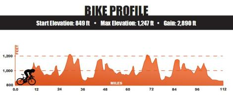 Ironman Wisconsin Bike Course Elevation Map