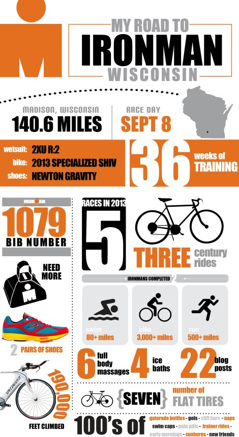Ironman Triathlon Inforgraphic | Ironman Wisconsin