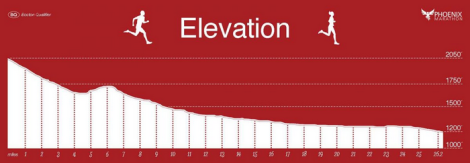 Phoenix Marathon Elevation