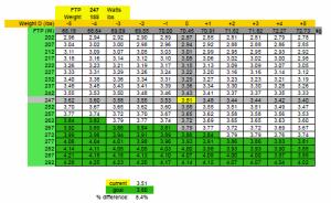 November Bike Threshold Test Data (3.51)