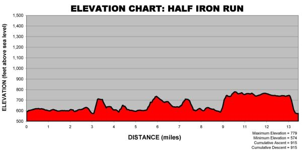 door county half ironman run course elevation